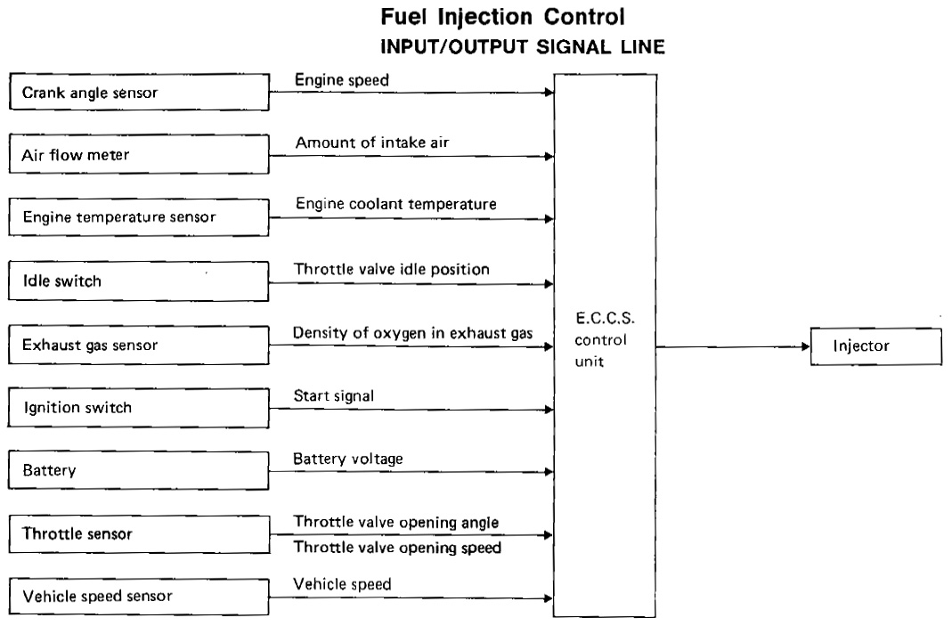 Fuel Injection Control, I/O Signal Line