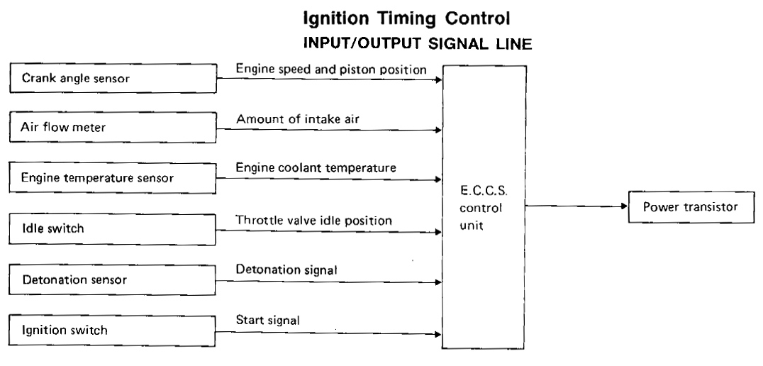 Ignition Timing Control, I/O Signal Line